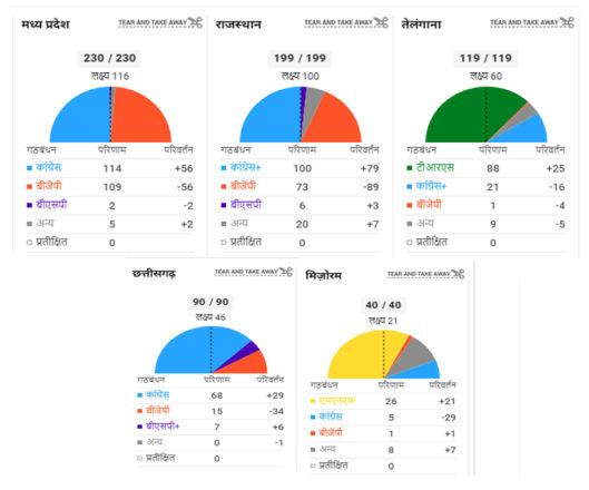 चुनावों में क्यों राष्ट्रीय दलों का क्षेत्रीय दलों के आगे दम फूल रहा है